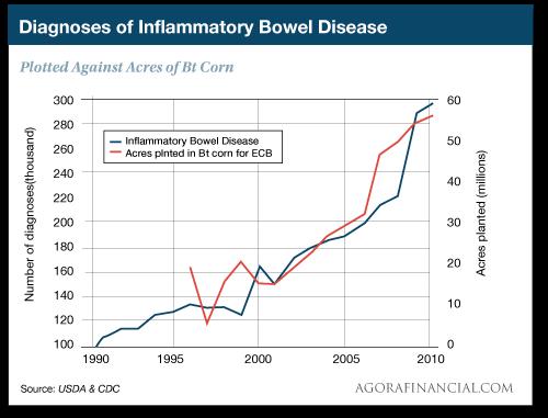 Diagnoses of Inflammatory Bowel Disease